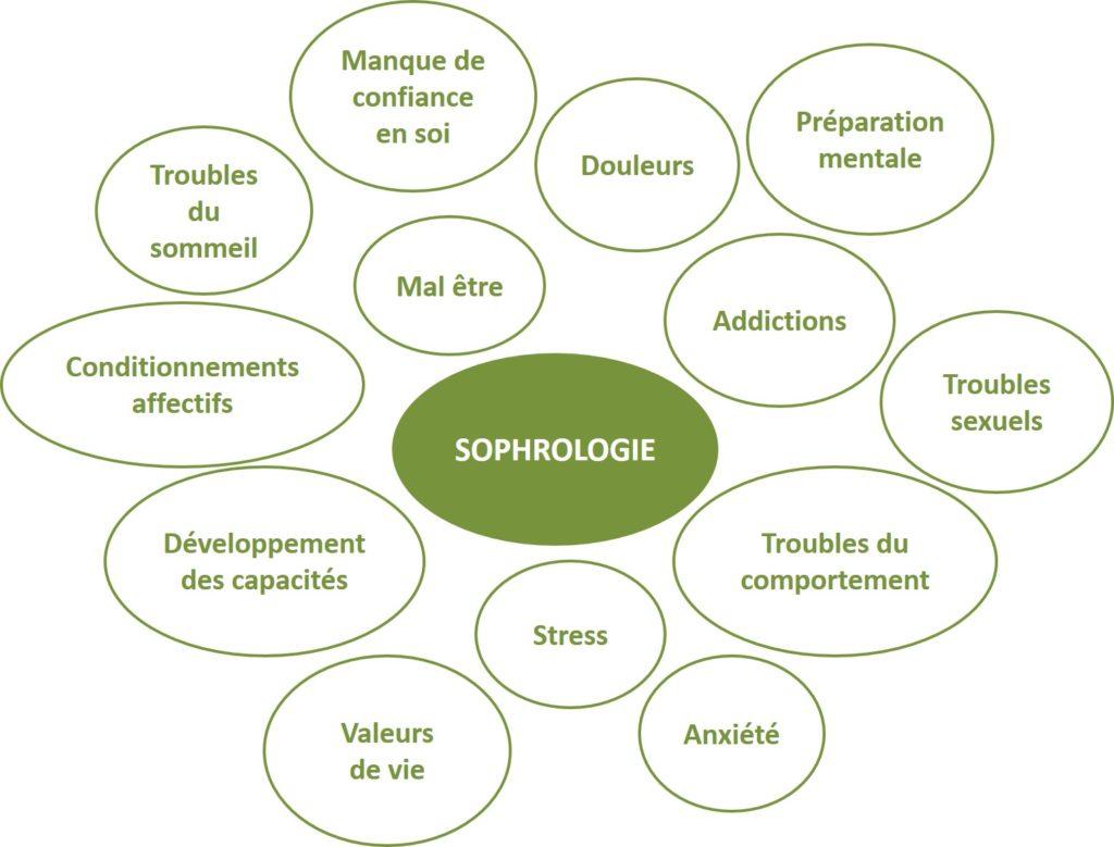 Sophrologie bulles