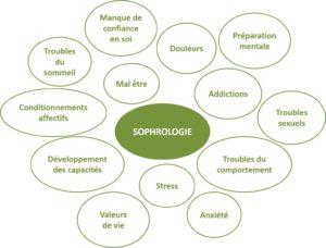 Sophrologie Application et bienfaits